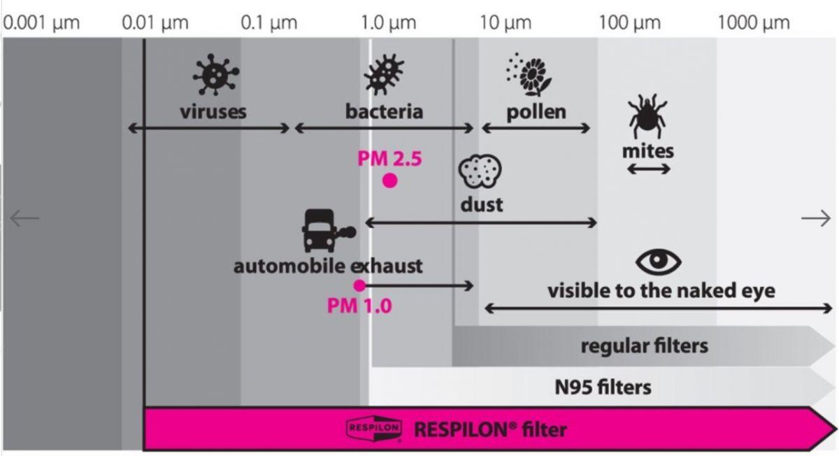 Respilon RESPIRÁTOR - Nákrčník s nanovlákenným filtrem 50 x vyprání PARROT